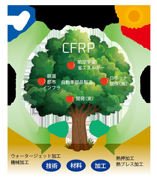 CFRP SDGsツリー図
